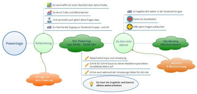 Onlinekurs entwickeln - das Konzept der Powertage