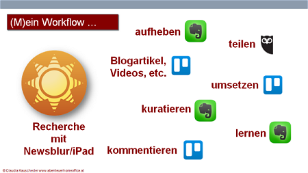 Workflow RSS-Feed